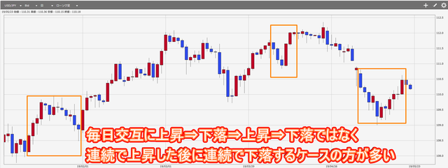 トラリピで通貨ごとに最適な利益幅(利幅)は?-米ドル円チャート動きの傾向