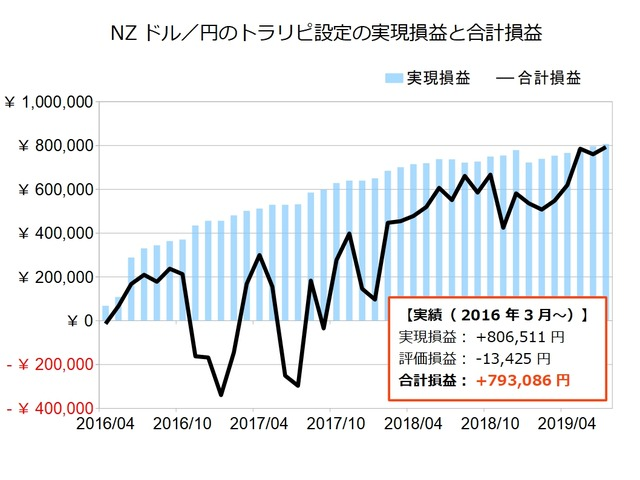 NZドル円のトラリピ設定の実績201907