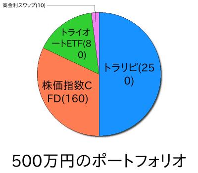 【ポートフォリオ】500万円からの資産運用