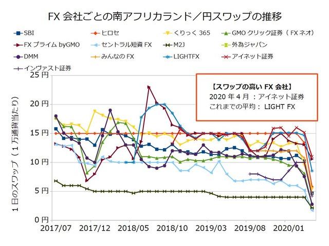 FX会社ごとのスワップ推移の比較-南アフリカランド/円202004