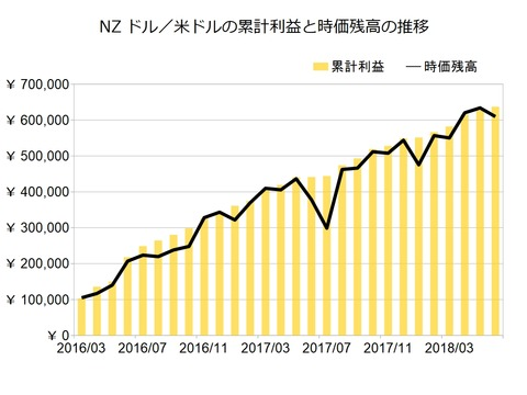 NZドル米ドルのトラリピ設定201806