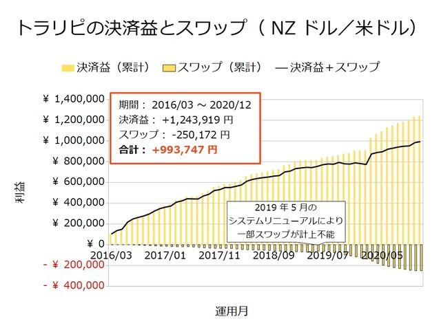 トラリピの決済益とスワップ-NZドル/米ドル202012