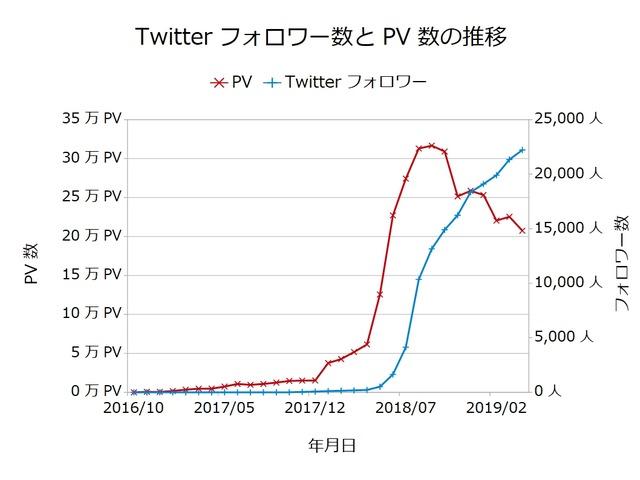Twitterフォロワー数とPV数の推移201904