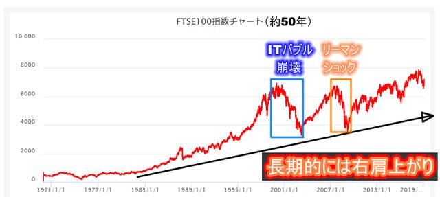 FTSE100長期チャート