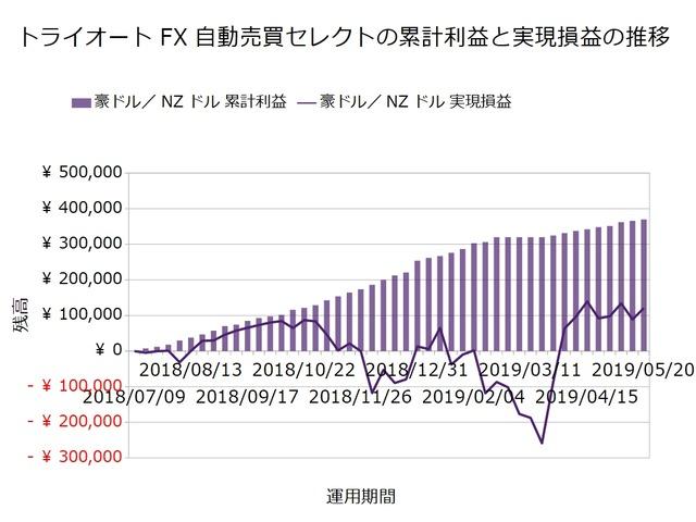 トライオートFX週次報告20190520