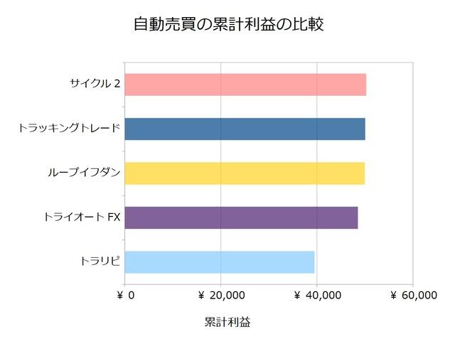 FX自動売買_累計利益の比較検証20181224