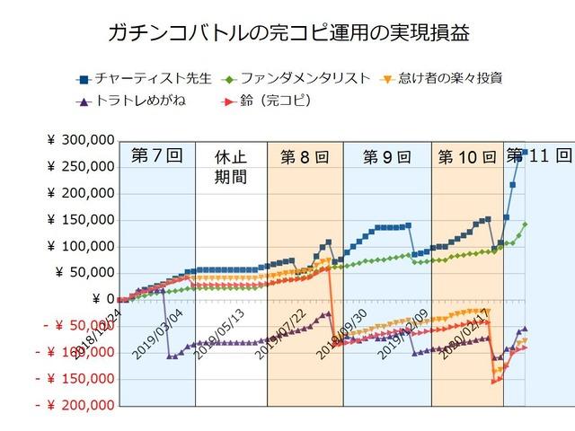 ガチンコバトルの実績20200330