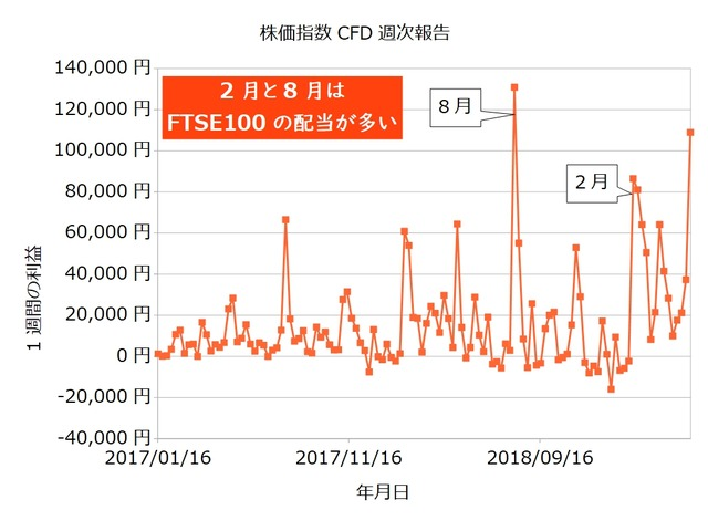 株価指数CFD週次20190513