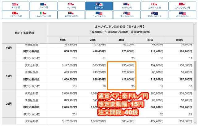 豪ドル/円のループイフダン設定と実績-目安資金表