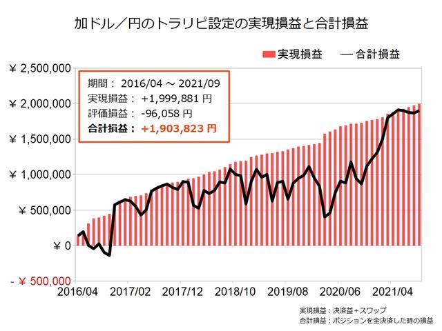 加ドル円のトラリピ設定の実績202109
