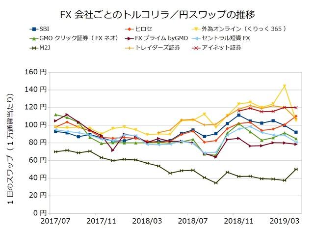 FX会社ごとのスワップ推移の比較-トルコリラ/円201904