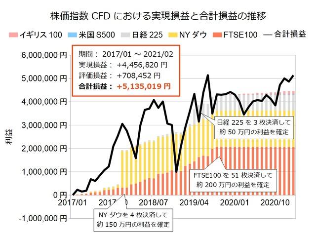 株価指数CFD積立実績202102