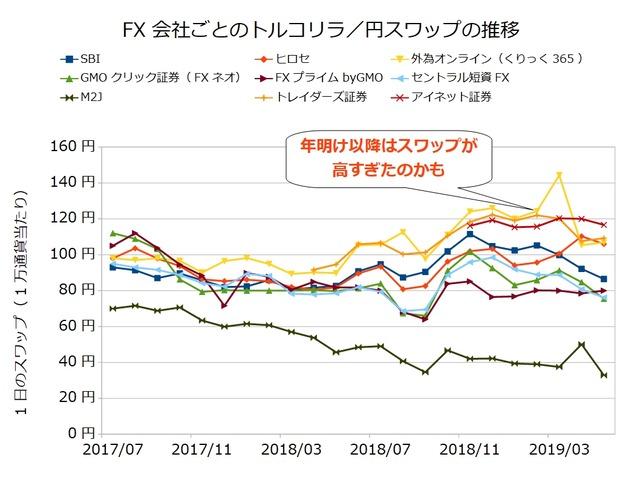 FX会社ごとのスワップ推移の比較-201905