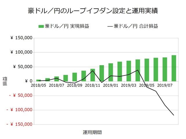 豪ドル/円のループイフダン設定と運用実績201908