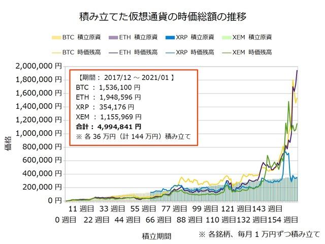 仮想通貨のドルコスト積立164週目