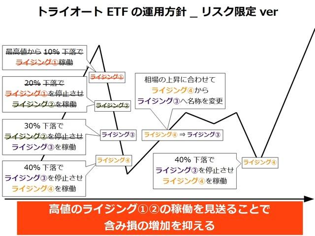 トライオートETFの運用方針_ナンピン_リスク限定ver