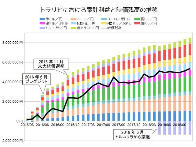 トラリピ月次グラフ用201811