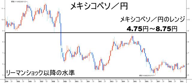 メキシコペソ円-レンジ