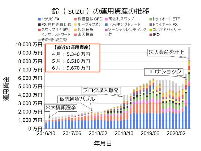 資産状況グラフ202006