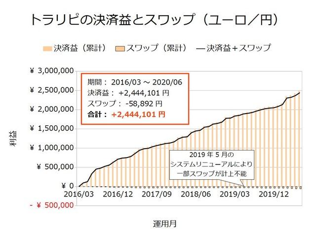 トラリピの決済益とスワップ-ユーロ/円202006