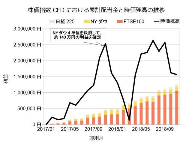 株価指数CFD201811