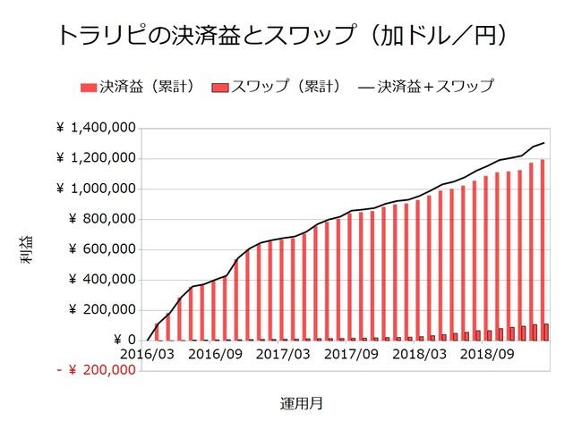 トラリピの決済益とスワップ_加ドル円201902