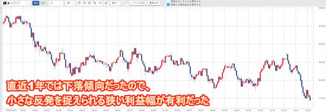 豪ドル円チャート(2018年)
