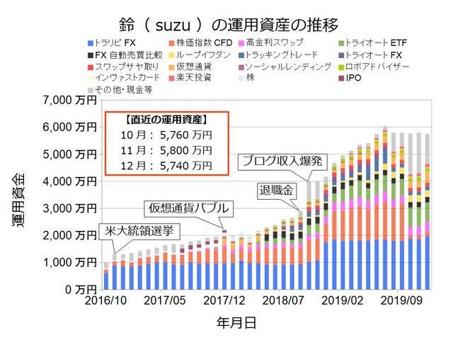 資産状況グラフ201912