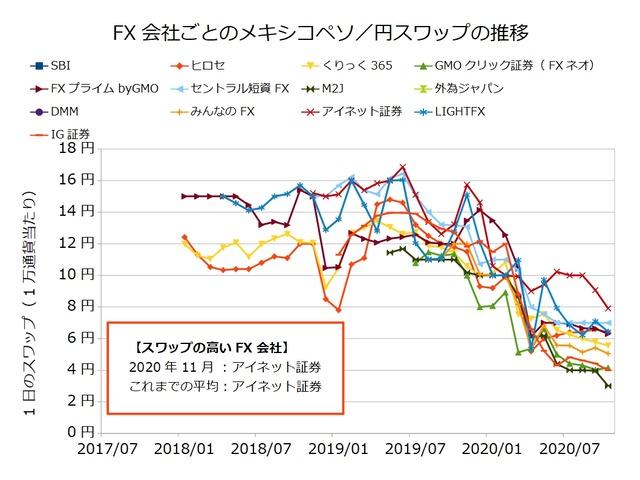 FX会社ごとのスワップ推移の比較-メキシコペソ/円202011