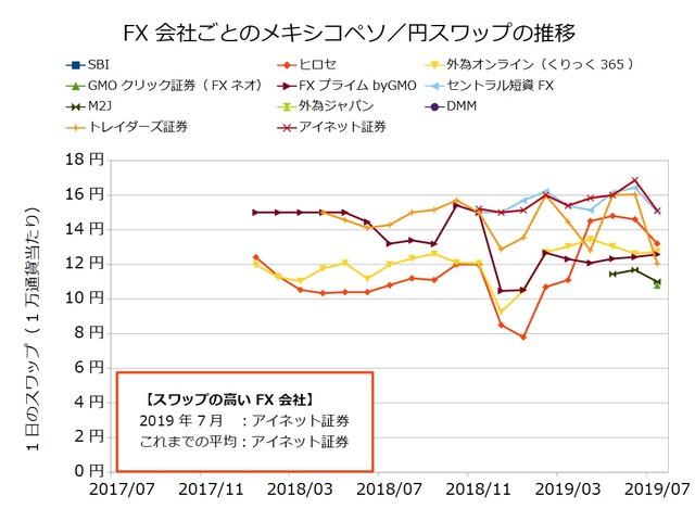 FX会社ごとのスワップ推移の比較-メキシコペソ/円201907