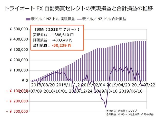 トライオートFX週次報告20190729
