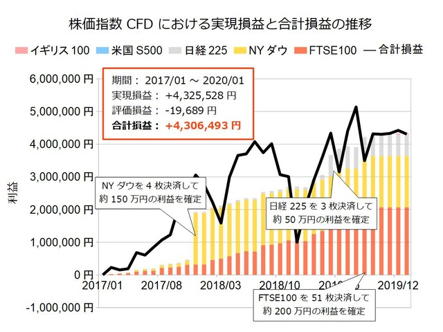 株価指数CFD積立実績20200127