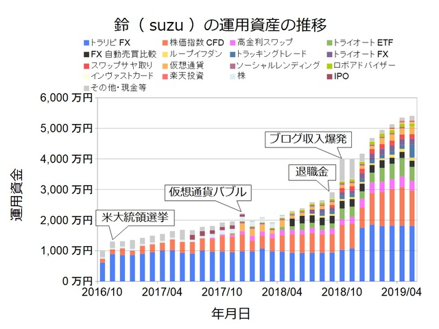 資産状況グラフ201905