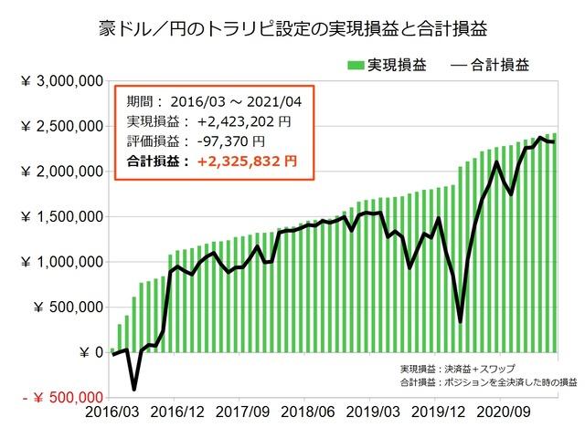 豪ドル円のトラリピ設定の実績202104