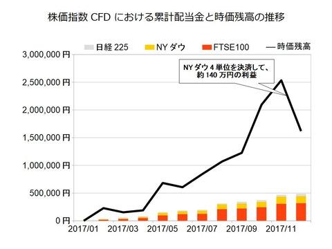 株価指数CFD月次2017年12月