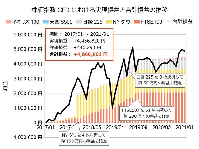 株価指数CFD積立実績202101