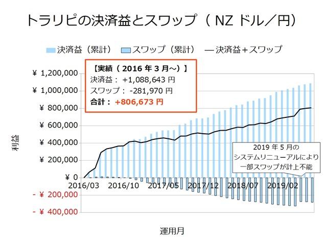 トラリピの決済益とスワップ-NZドル/円201907