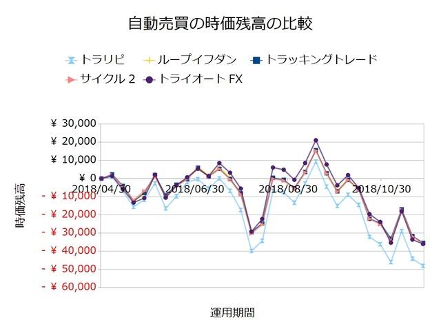 FX自動売買_時価残高の比較検証20181126