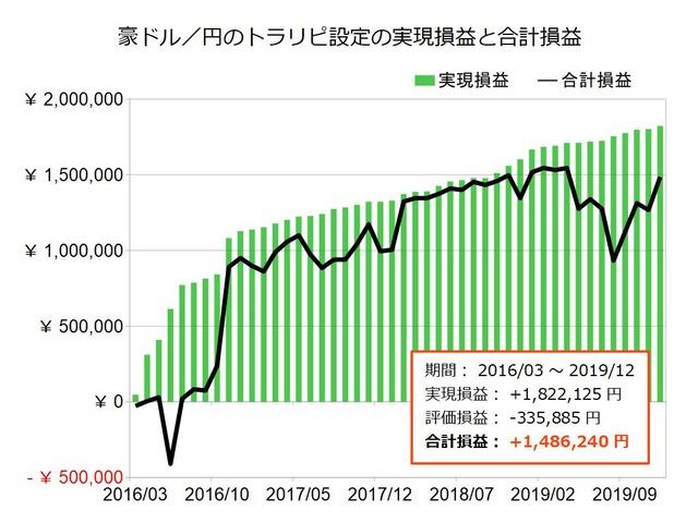 豪ドル円のトラリピ設定の実績201912