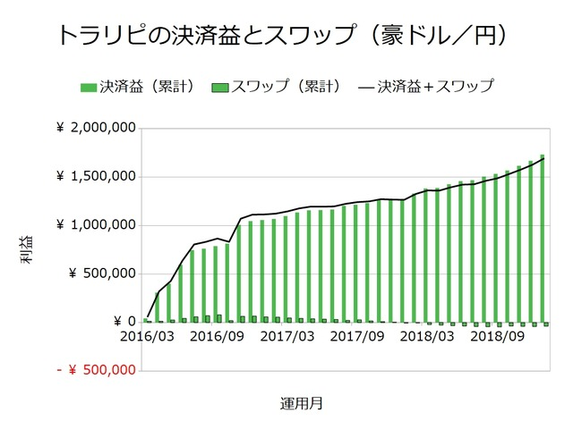 トラリピの決済益とスワップ_豪ドル円201901