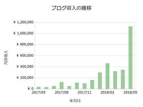 ブログ収入月次201805