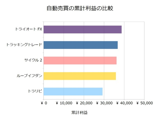 FX自動売買_累計利益の比較検証20181029