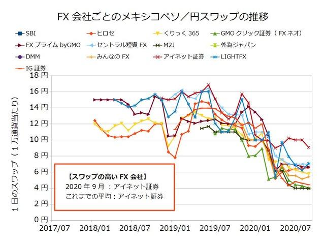 FX会社ごとのスワップ推移の比較-メキシコぺソ/円202009