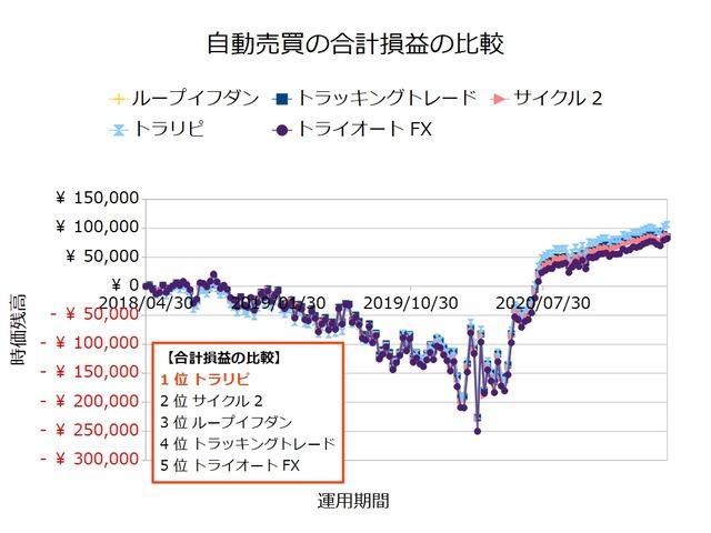 FX自動売買_合計損益の比較検証20210412
