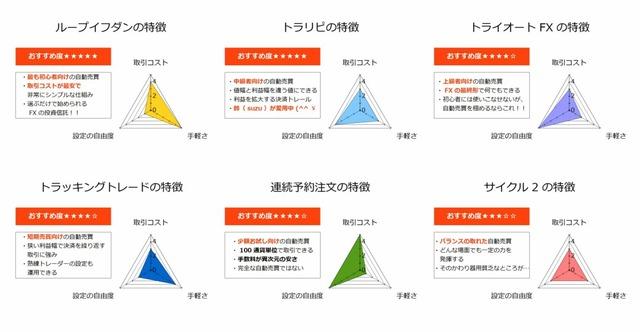【FX自動売買】あなたにおすすめのリピート系注文の選び方-FX自動売買の特徴