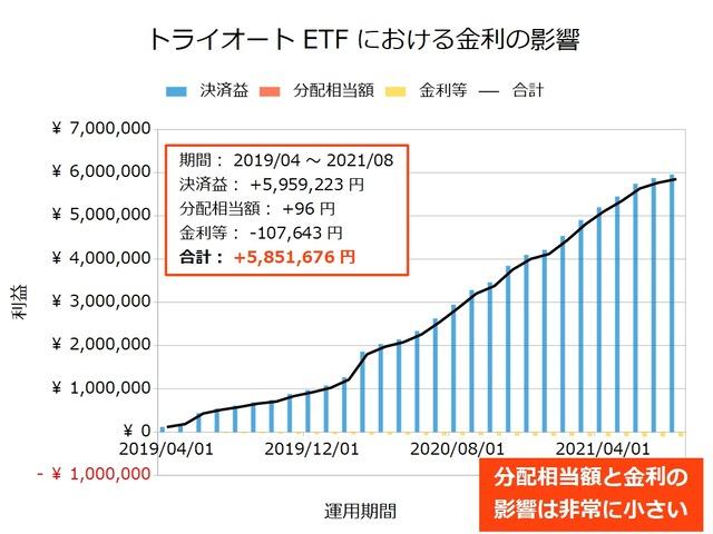 トライオートETFの金利の影響202108