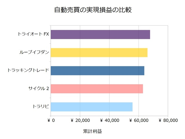 FX自動売買_実現損益の比較検証20190701