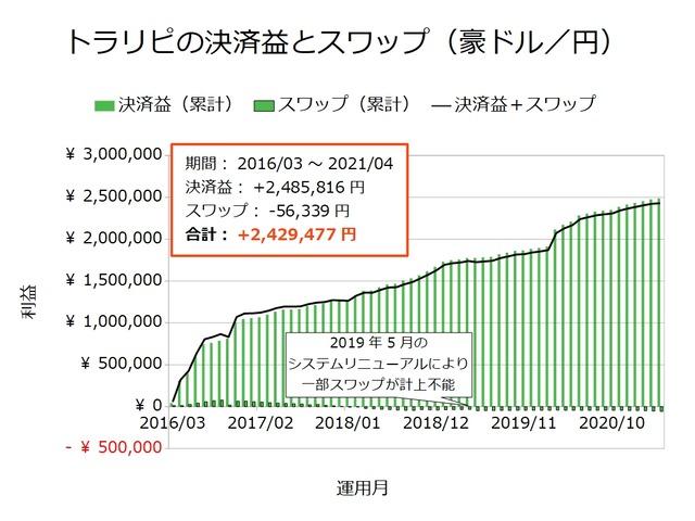 トラリピの決済益とスワップ-豪ドル/円202104