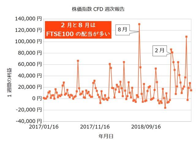 株価指数CFD週次20190610