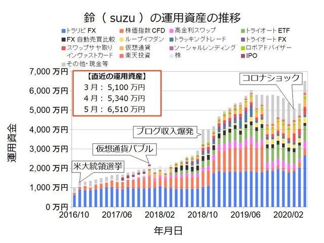 資産状況グラフ202005